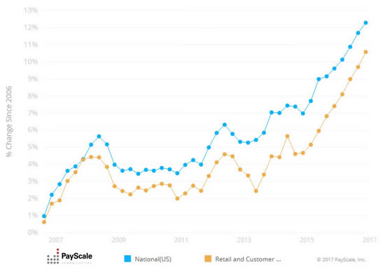 PayScale Index Retail & Customer Service