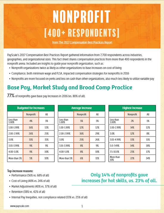 Nonprofit Compensation Trends